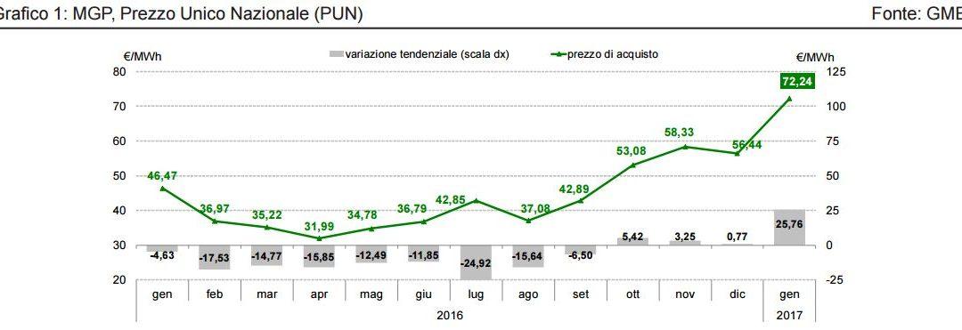 L'aumento del PUN in Italia
