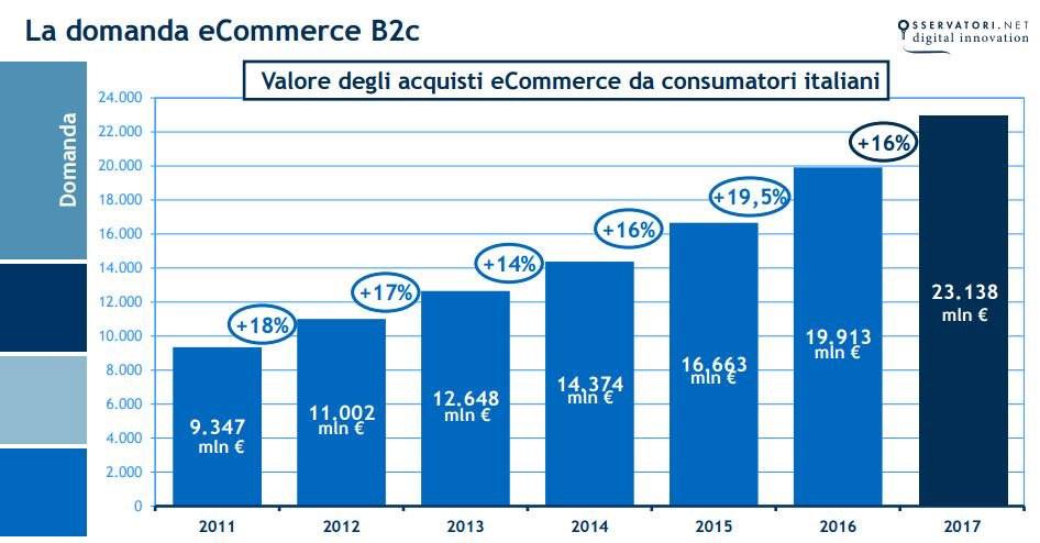 ecommerce italia 2017