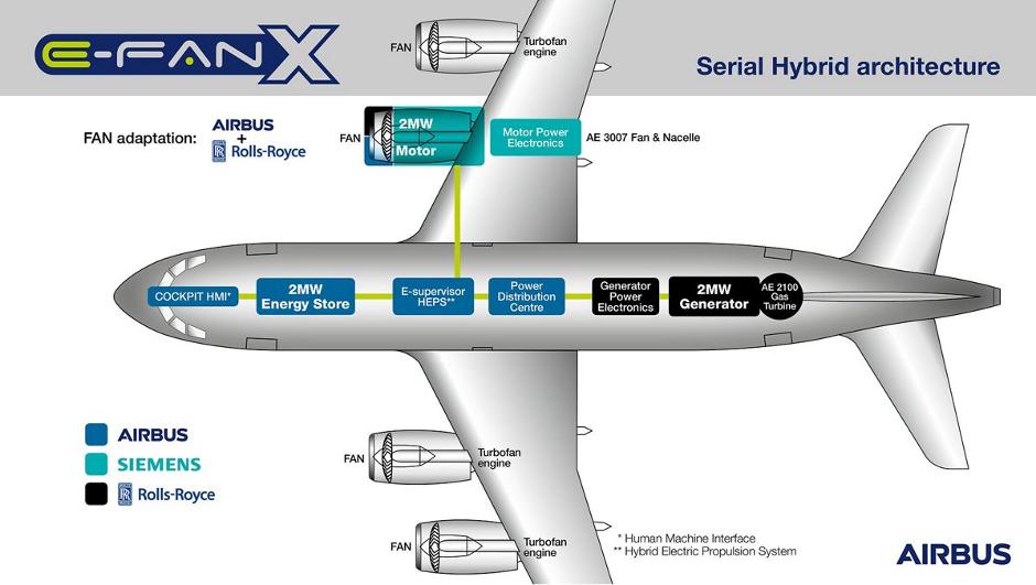 Airbus, Rolls-Royce e Siemens siglano un accordo per realizzare un aereo elettrico
