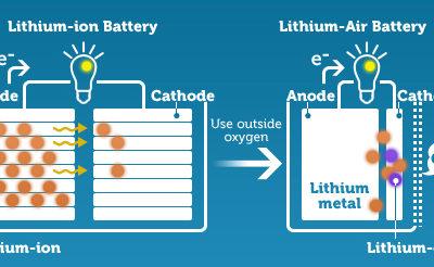Batterie litio-aria: 10 volte più potente dell'attuale agli ioni di litio