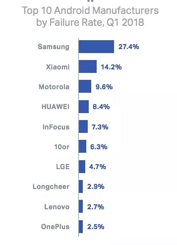 Samsung tra gli smartphone Android con il tasso più altro di guasti